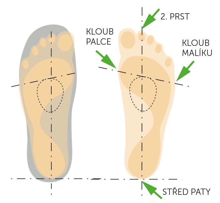 Umístění srdíčka v obuvi